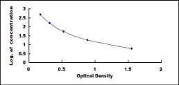 Typical Testing Data/Standard Curve (for reference only) Ab1-42.