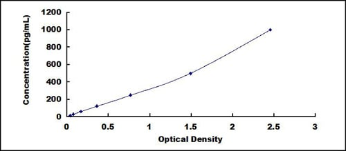 Typical Testing Data/Standard Curve (for reference only) BMP1.