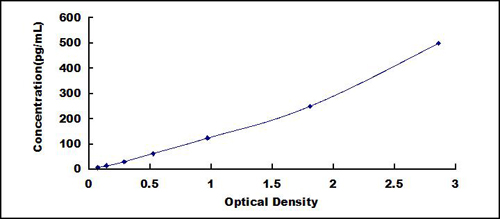 Typical Testing Data/Standard Curve (for reference only) TPS.