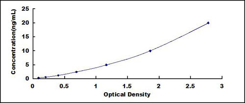 Typical Testing Data/Standard Curve (for reference only) TGM1.