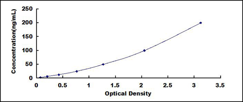 Typical Testing Data/Standard Curve (for reference only) COL15.