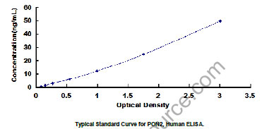 Typical Testing Data/Standard Curve (for reference only) PON2.