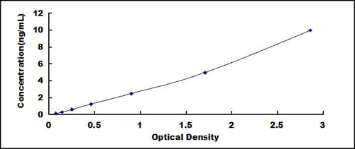 Typical Testing Data/Standard Curve (for reference only) LOXL2.