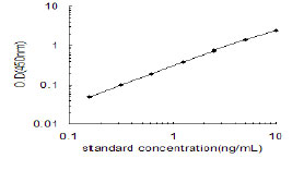 Typical Testing Data/Standard Curve (for reference only) Comt.