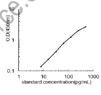 Typical Testing Data/Standard Curve (for reference only) ANGPT2.