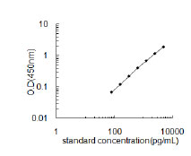 Typical Testing Data/Standard Curve (for reference only) ADAMTS20.