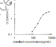 Typical Testing Data/Standard Curve (for reference only) Fcer1a.