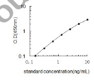 Typical Testing Data/Standard Curve (for reference only) Scg3.