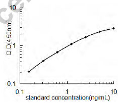 Typical Testing Data/Standard Curve (for reference only) Ctsk.