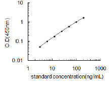 Typical Testing Data/Standard Curve (for reference only) Agtr1.