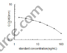 Typical Testing Data/Standard Curve (for reference only) DA.