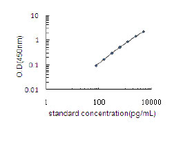Typical Testing Data/Standard Curve (for reference only) Parp1.