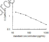 Typical Testing Data/Standard Curve (for reference only) Crh.
