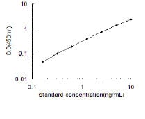 PLCG1 elisa kit Typical Testing Data/Standard Curve (for reference only) image