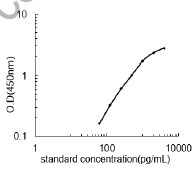 Typical Testing Data/Standard Curve (for reference only) LAMC2.