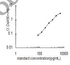 Typical Testing Data/Standard Curve (for reference only) IL1B.