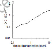 Typical Testing Data/Standard Curve (for reference only) SIGLEC7.