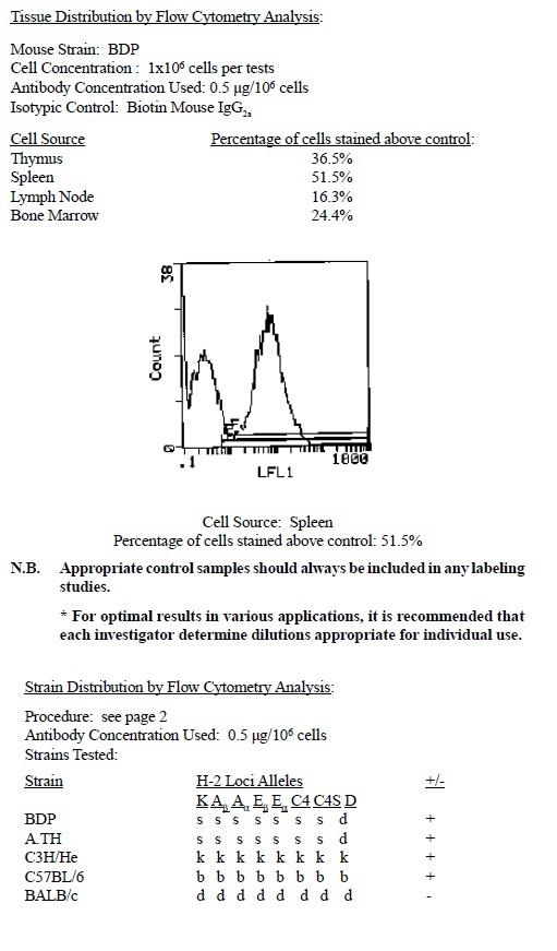 Testing Data I-Ap (public; Ia.m57).