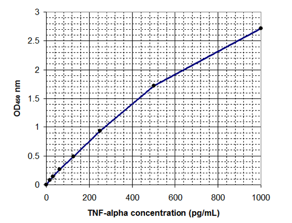 Typical Testing Data/Standard Curve (for reference only) TNF-a.