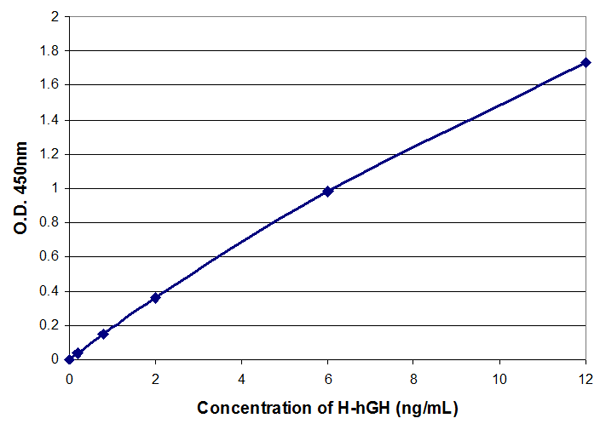 H-hGH elisa kit Typical Testing Data/Standard Curve (for reference only) image