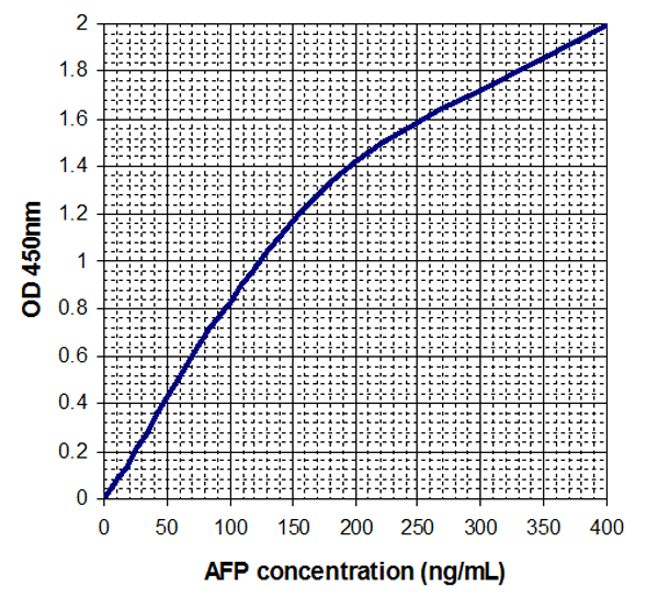 Typical Testing Data/Standard Curve (for reference only) AFP.