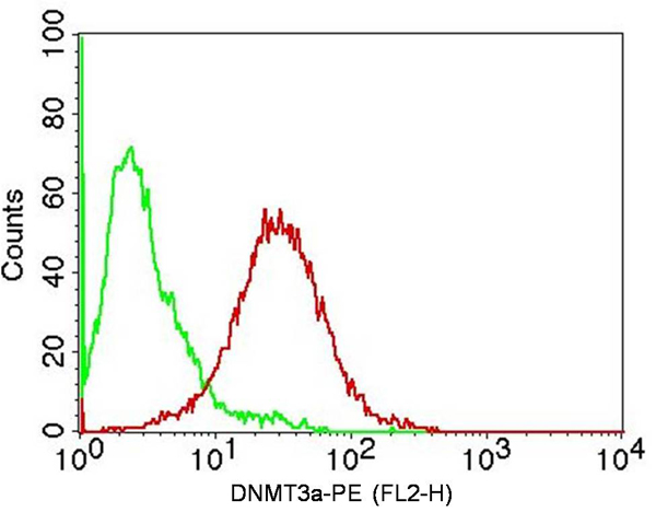Flow Cytometry (FC/FACS) DNMT3A.