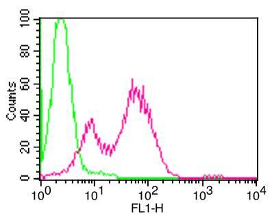 Flow Cytometry (FC/FACS) CD25.