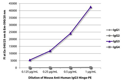 Mouse Anti-Human IgG3 (gamma 3 chain specific) secondary antibody Testing Data image