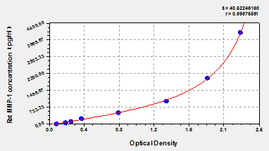 Typical Testing Data/Standard Curve (for reference only) MMP1.