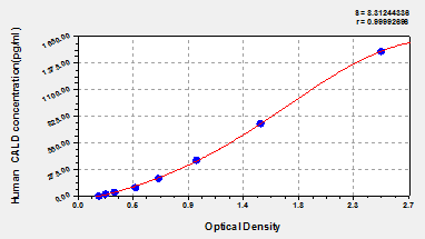 Typical Testing Data/Standard Curve (for reference only) CALD1.