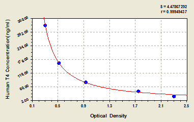Typical Testing Data/Standard Curve (for reference only) T4.