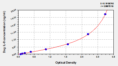 Typical Testing Data/Standard Curve (for reference only) IL8.