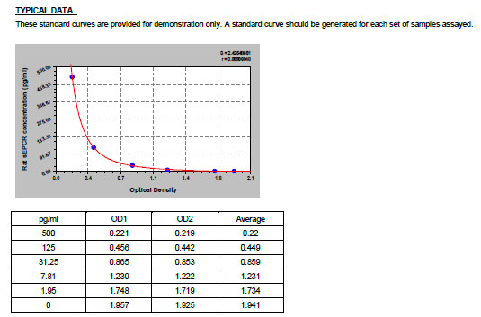 Typical Testing Data/Standard Curve (for reference only) PROCR.
