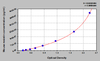Typical Testing Data/Standard Curve (for reference only) RETN.