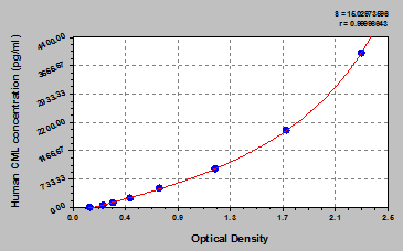 CML elisa kit Typical Testing Data/Standard Curve (for reference only) image