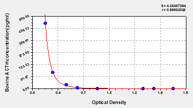 Typical Testing Data/Standard Curve (for reference only) ACTH.