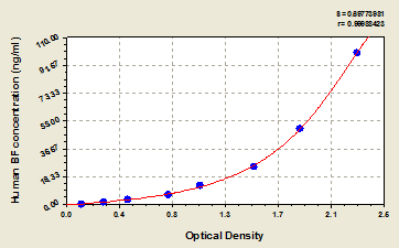 Typical Testing Data/Standard Curve (for reference only) CFB.