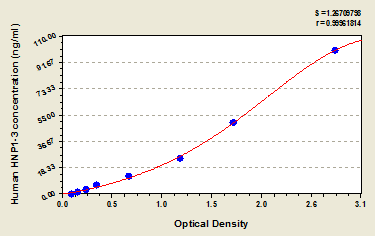 Typical Testing Data/Standard Curve (for reference only) HNP1-3.