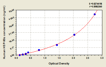 Typical Testing Data/Standard Curve (for reference only) HSP-90alpha.