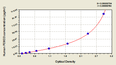 Typical Testing Data/Standard Curve (for reference only) FOXO3.