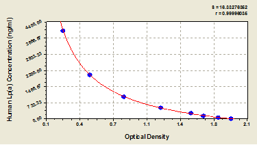 Typical Testing Data/Standard Curve (for reference only) Lp-alpha.