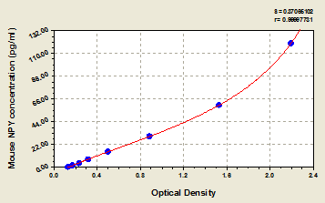 Typical Testing Data/Standard Curve (for reference only) NPY.