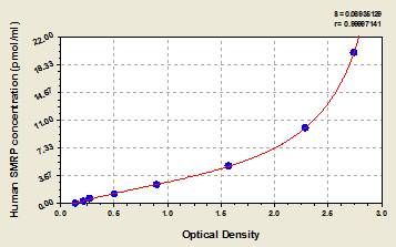 Typical Testing Data/Standard Curve (for reference only) ABCC5.