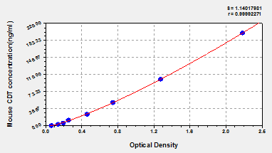 Typical Testing Data/Standard Curve (for reference only) CDT.