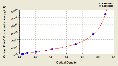 Typical Testing Data/Standard Curve (for reference only) IFN-alpha1/2.