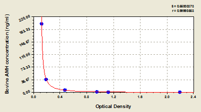 Typical Testing Data/Standard Curve (for reference only) AMH.