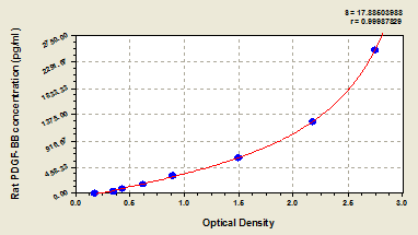 Typical Testing Data/Standard Curve (for reference only) PDGF-BB.