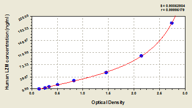 Typical Testing Data/Standard Curve (for reference only) LZM.