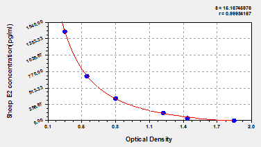 Typical Testing Data/Standard Curve (for reference only) E2.