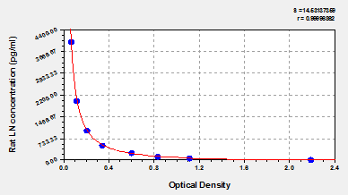 Typical Testing Data/Standard Curve (for reference only) LN.